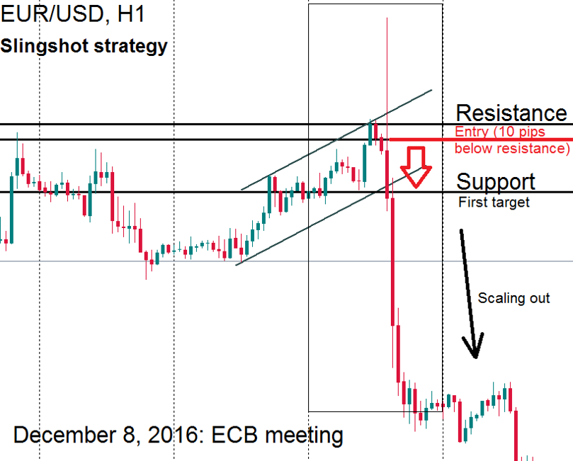 How to trade Forex on news releases