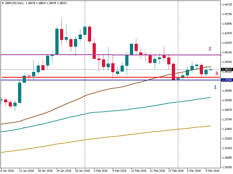 GBPUSD support