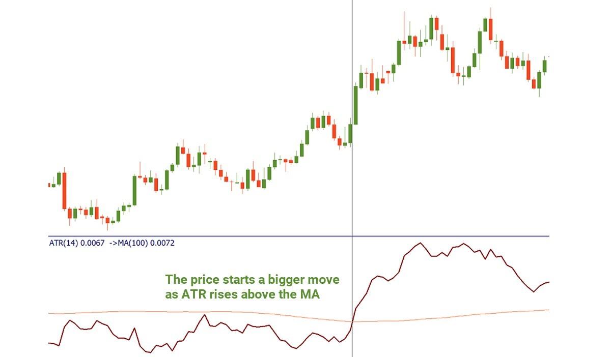 Phân tích biến động cao và thấp trên thị trường qua chỉ số ATR