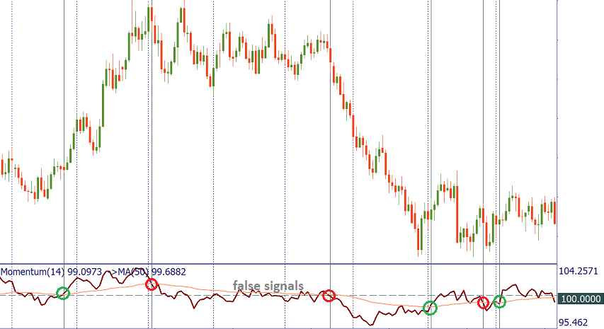 the Momentum indicator crosses the MA