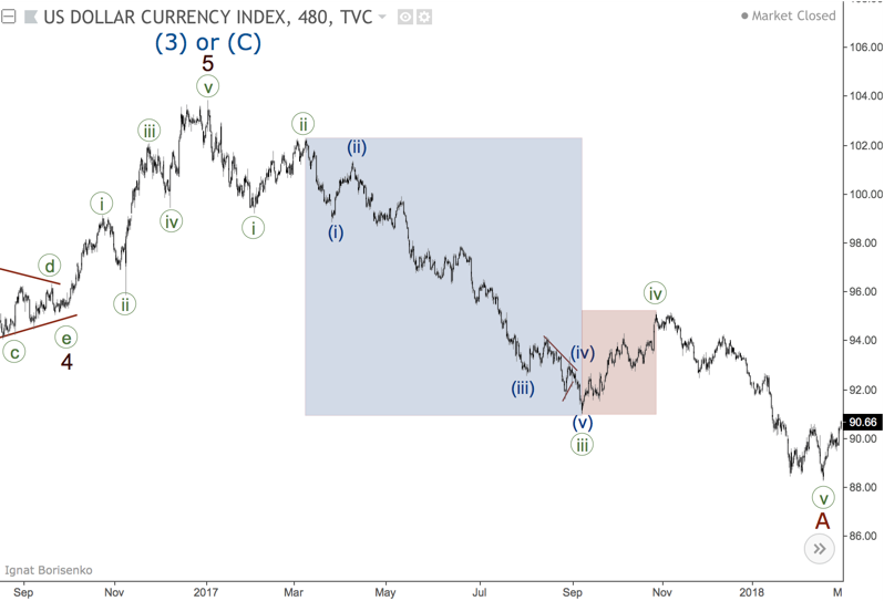Intoduction to Elliott Wave analysis