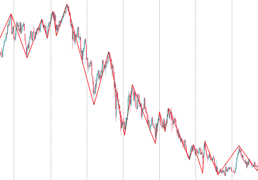 ZigZag indicator for MetaTrader