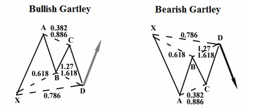 Mẫu hình Gartley