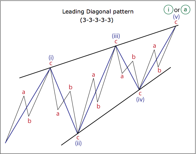 Leading diagonal pattern 3-3-3-3-3