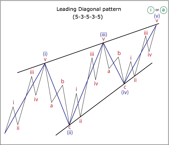 Leading diagonal pattern 5-3-5-3-5
