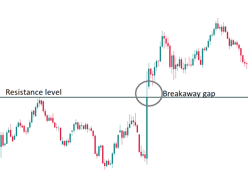 Trading Gaps. How to trade Gaps?