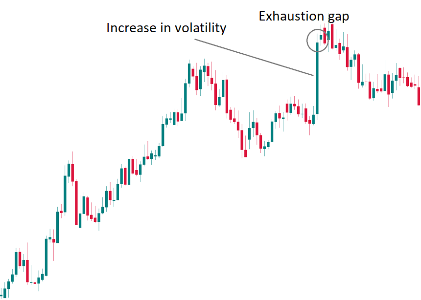Exhaustion gaps