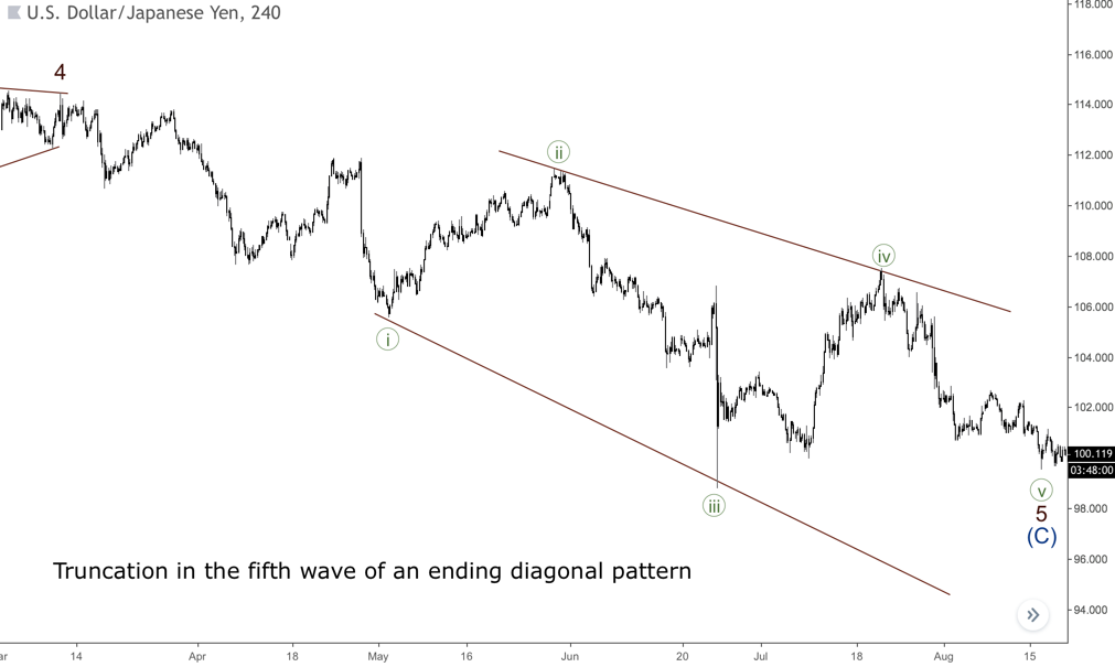The truncation in the fifth wave of an ending diagonal pattern