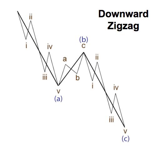 Elliot wave analysis: zigzag and flat patterns