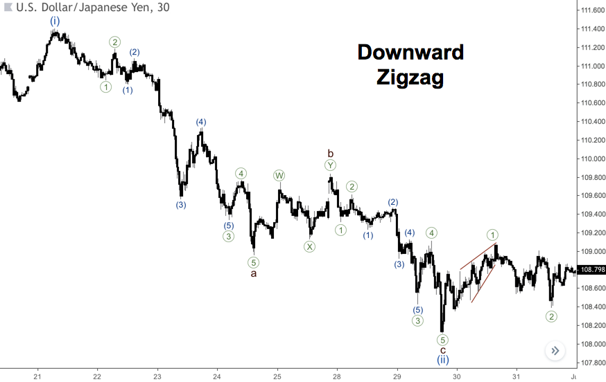 Elliot wave analysis: zigzag and flat patterns