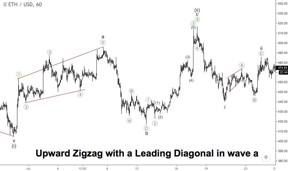 Upward Zigzag with a Leading Diagonal in wave