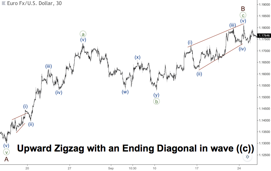 a zigzag with an ending diagonal
