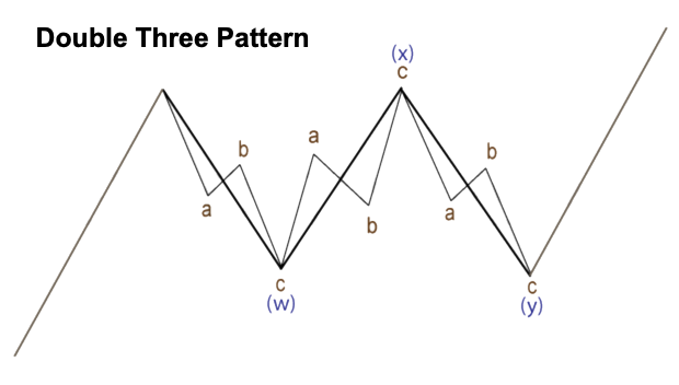 Double Three Pattern