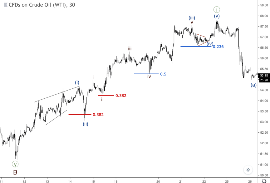 If a rally is that strong, waves two could be weak