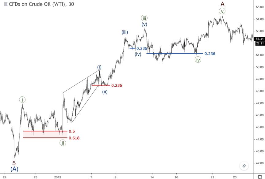 chart wave (ii) ended on the 0.236 level as well as wave (iv)