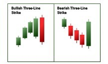 Three Line Strike
