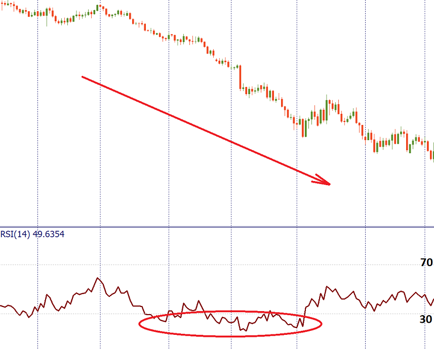 RSI is oversold in a downtrend