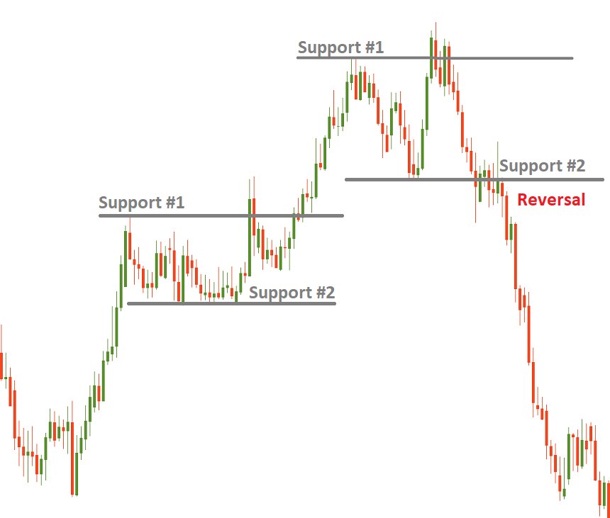 candlestick chart types of support