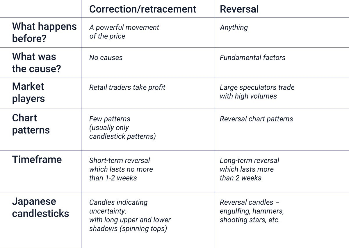 Forex cheat sheet reversal or correction