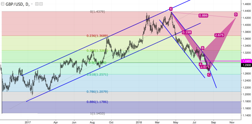 GBPUSD daily.png