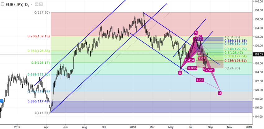 EURJPY daily.png