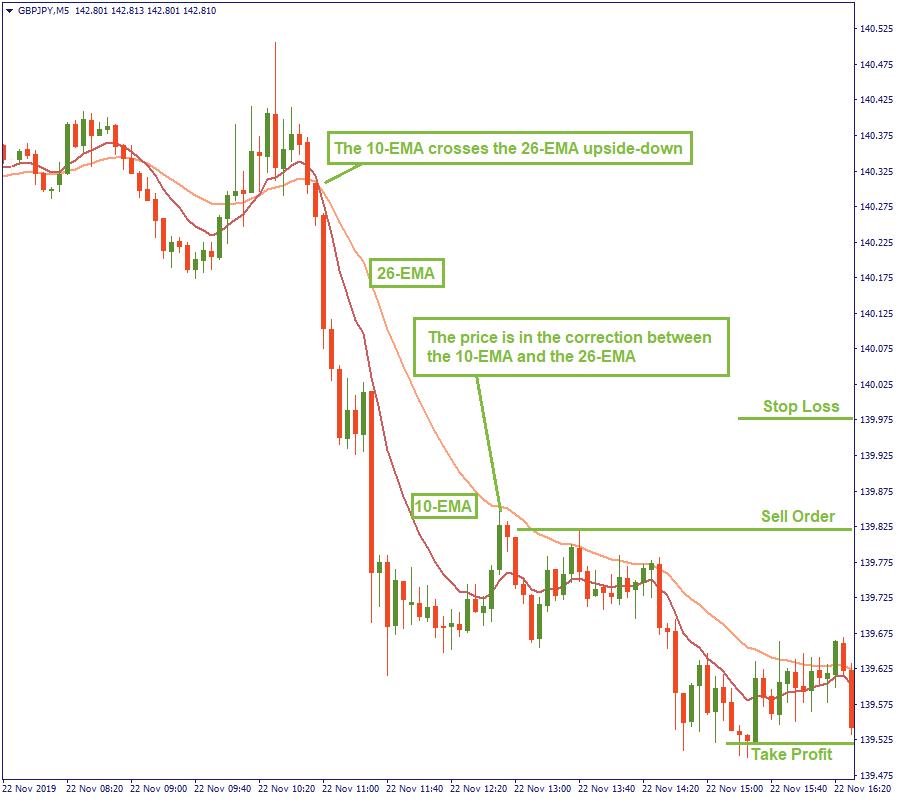 Strategi Trading Emas Dalam 5 Menit