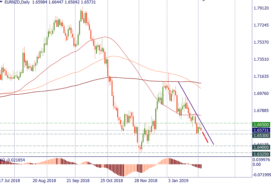 EURNZD daily.png