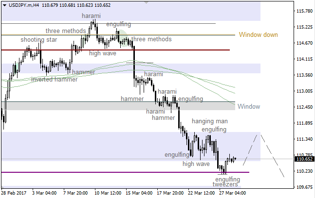 "USD/JPY: ""Window"" is waiting for bulls"