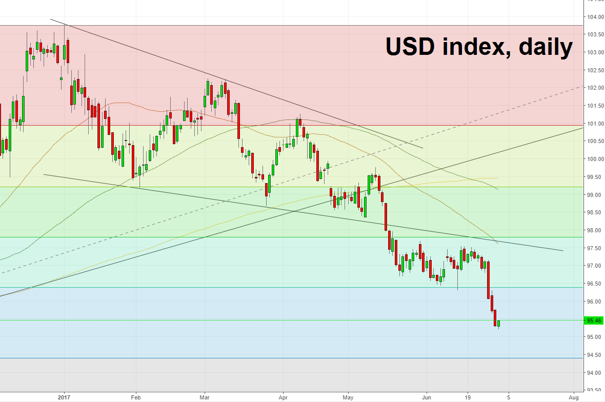 USD index daily.png