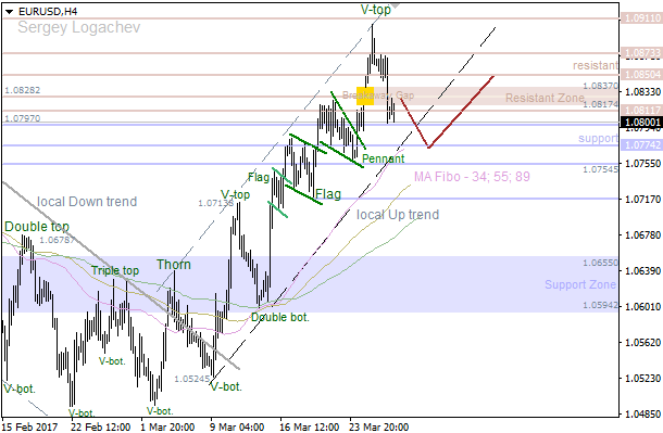 EUR/USD: bears going to reach the nearest support