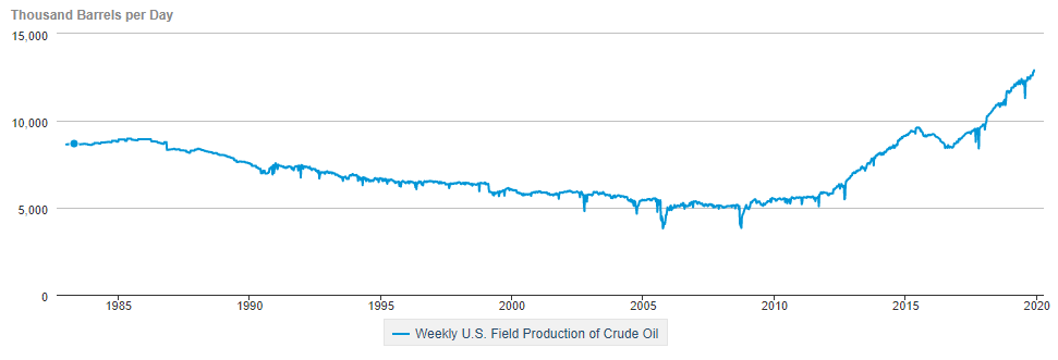 US oil production.png