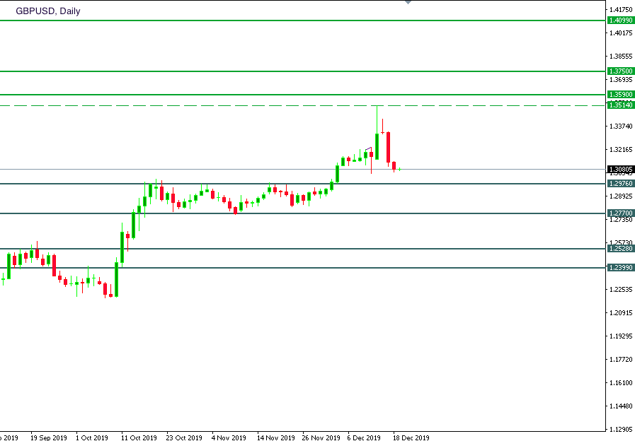 gbp usd daily.png