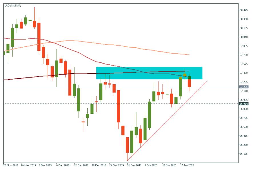USD index.png