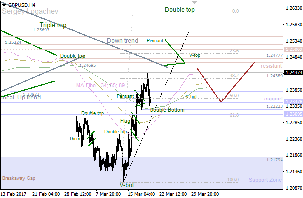 GBP/USD: support waiting for bears