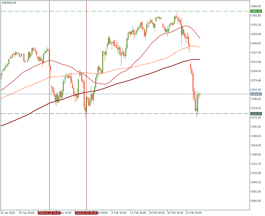 S&P500H4.png