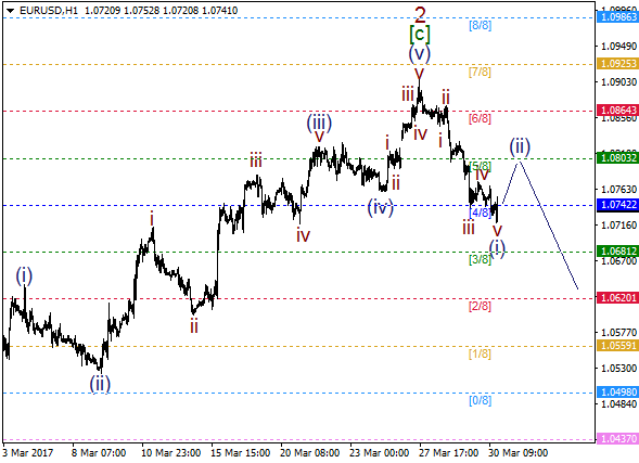 EUR/USD: time for wave (ii)