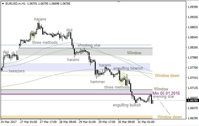 """EUR/USD: bearish """"Three Methods"""""""