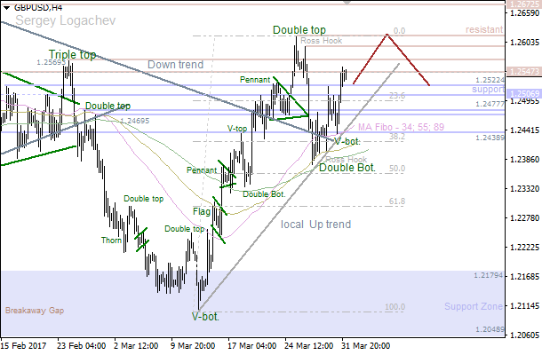 GBP/USD: bulls going to deliver new high