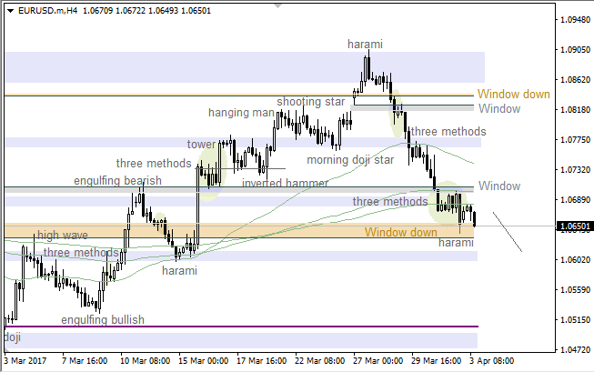 "EUR/USD: ""Window"" going to be broken"
