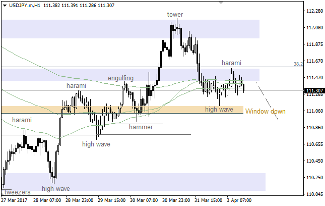 USD/JPY: Moving Average acted as resistance
