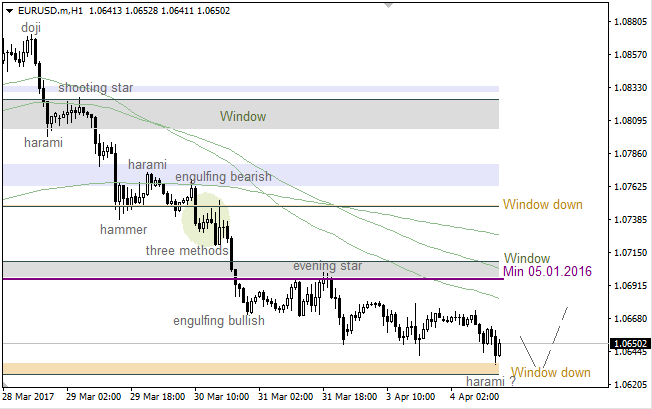 "EUR/USD: ""Window"" acting as support"