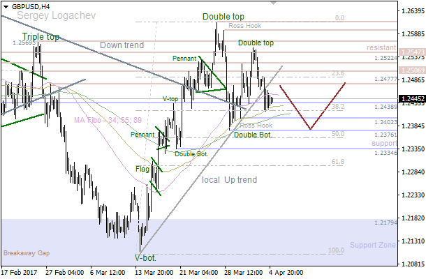"GBP/USD: developing ""Flag"""