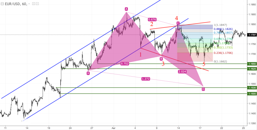 EUR/USD is getting ready for a breakthrough