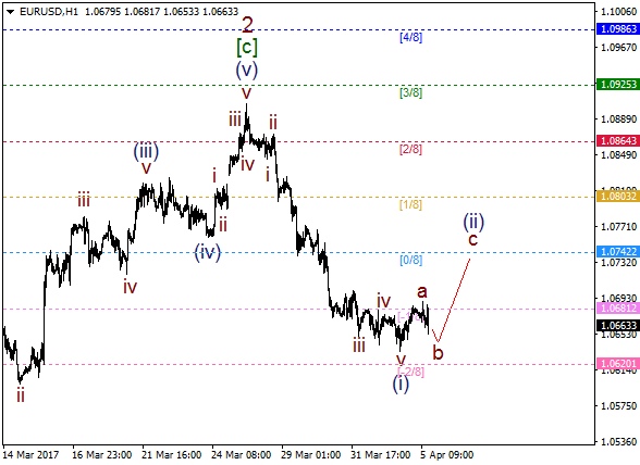 EUR/USD: wave (ii) started