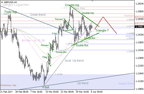 "GBP/USD: bulls going to break ""Triangle"""