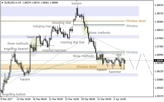 "EUR/USD: ""Window"" going to act as support again"