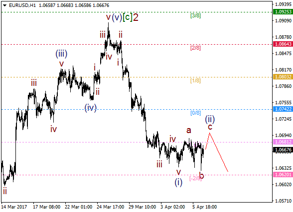EUR/USD: wave (ii) on the way
