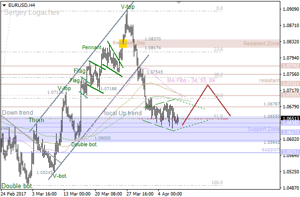 EUR/USD: bulls going to test nearest resistance