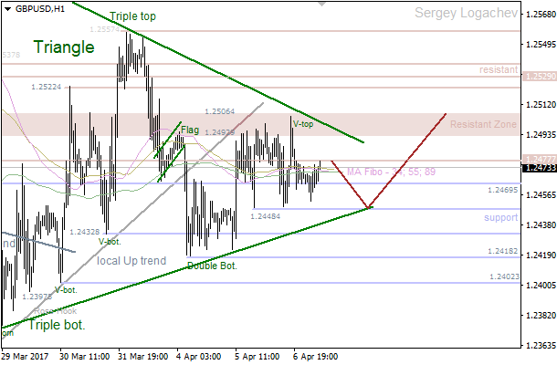 "GBP/USD: bullish ""Triangle"""