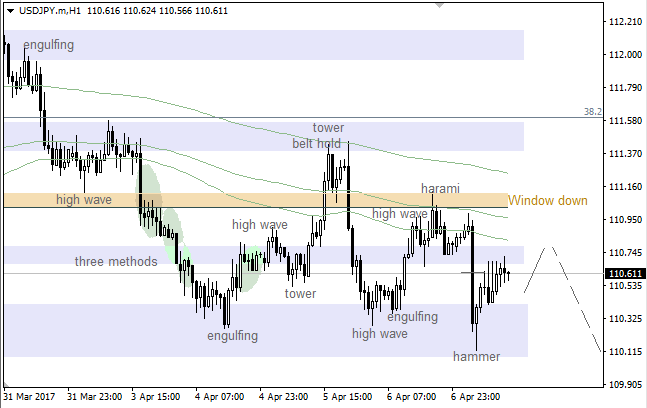 USD/JPY: Moving Average going to act as resistance